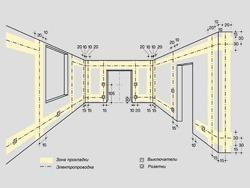 Основные правила электромонтажа электропроводки в помещениях в Спасске-Дальнем. Электромонтаж компанией Русский электрик